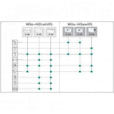 Wilo buitinis nefekalinių nuotekų perpumpavimo įrenginis HiDrainlift 3-35 3