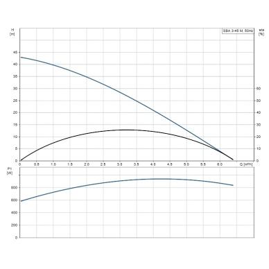 Grundfos panardinamas siurblys šuliniui SBA 3-45 M 2